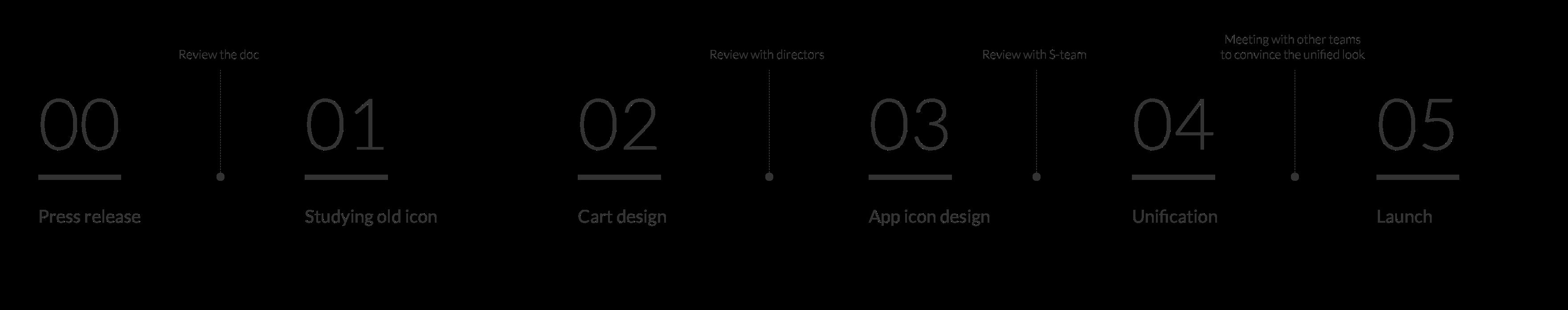 0_design_process3