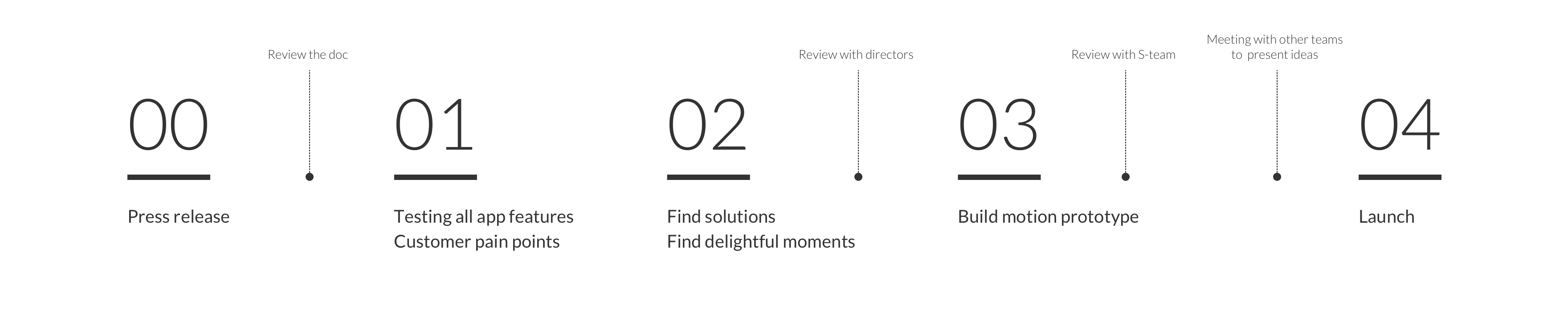 0_signature_moments3