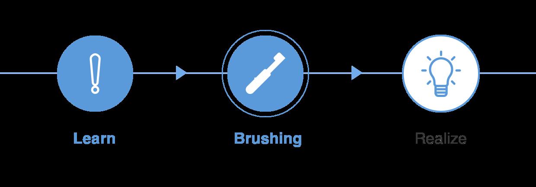 kk_step_2_brushing